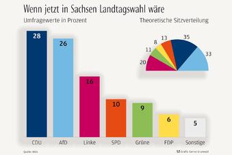 So könnte es nach der Landtagswahl weitergehen