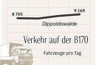 So viel mehr Verkehr rollt über die B170