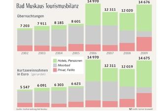 Wie Bad Muskau vom Welterbe profitiert