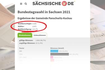 Wieso Panschwitz-Kuckau 115 Prozent Wahlbeteiligung hat