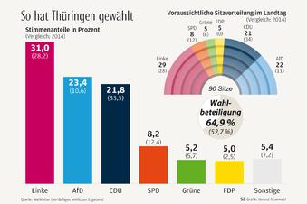 Rot-Rot-Grün in Thüringen ist abgewählt