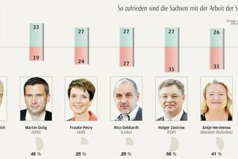 Starker Wunsch nach CDU-SPD-Regierung