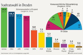 Wird Dresden nur noch schwer regierbar?