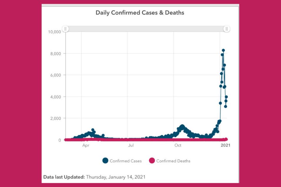 Seit Silvester schießt die Neuinfektionskurve in Irland in die Höhe wie noch nie zuvor.