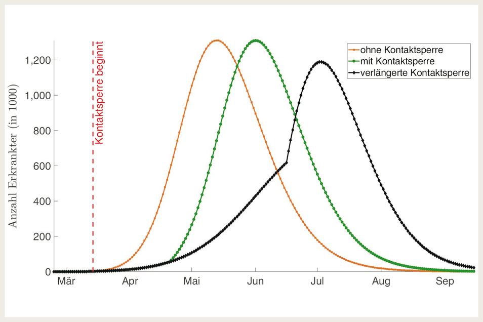 Wie entwickelt sich die Epidemie Covid-19 in Deuschland? Rot völlig ungebremst, grün mit den derzeitigen Einschränklungen, und schwarz wenn noch einmal sechs Wochen Kontaktsperren bis Ende Mai kämen.