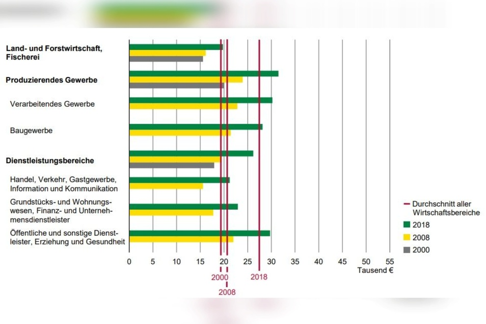 Verdienste im Landkreis Görlitz 2000, 2008 und 2018 nach Wirtschaftsbereichen