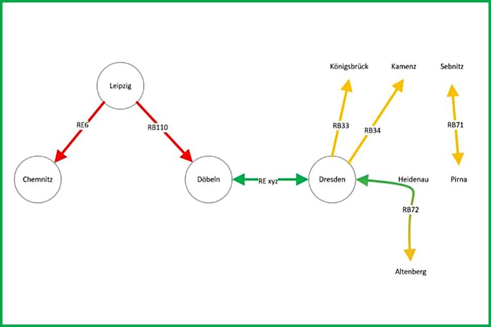 """Nach diesem Schema könnte es nach den Vorstellungen des Freundeskreises """"Rettet die Eisenbahn um Nossen"""" künftig eine direkte Zugverbindung von Döbeln über Dresden bis ins erzgebirgische Altenberg geben. Das Dieselnetz Nordwestsachen (rot) und das VVO-Die"""