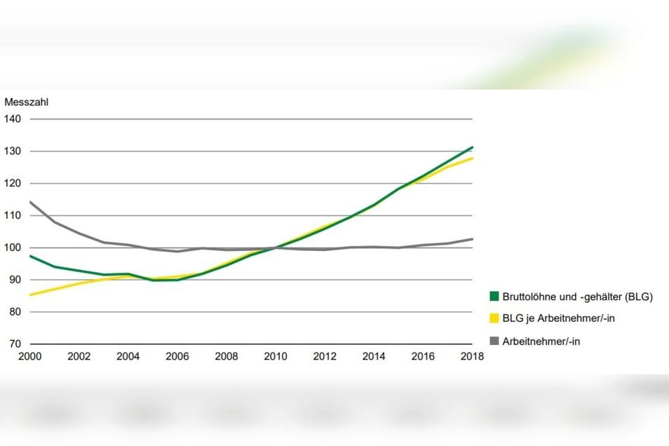 Die Entwicklung der Bruttolöhne und -Gehälter im Landkreis Görlitz seit 2000. Der Wert 100 steht für 2010.