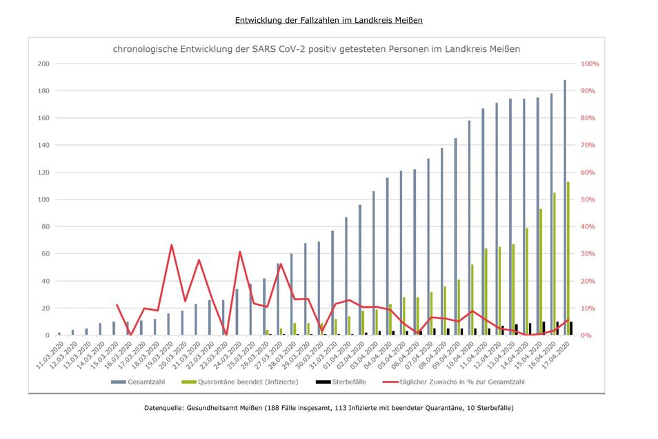 Es bleibt bei den zehn Sterbefällen von gestern, doch die Letalität ist hoch im Landkreis Meißen. Sie liegt bei über 5 Prozent.