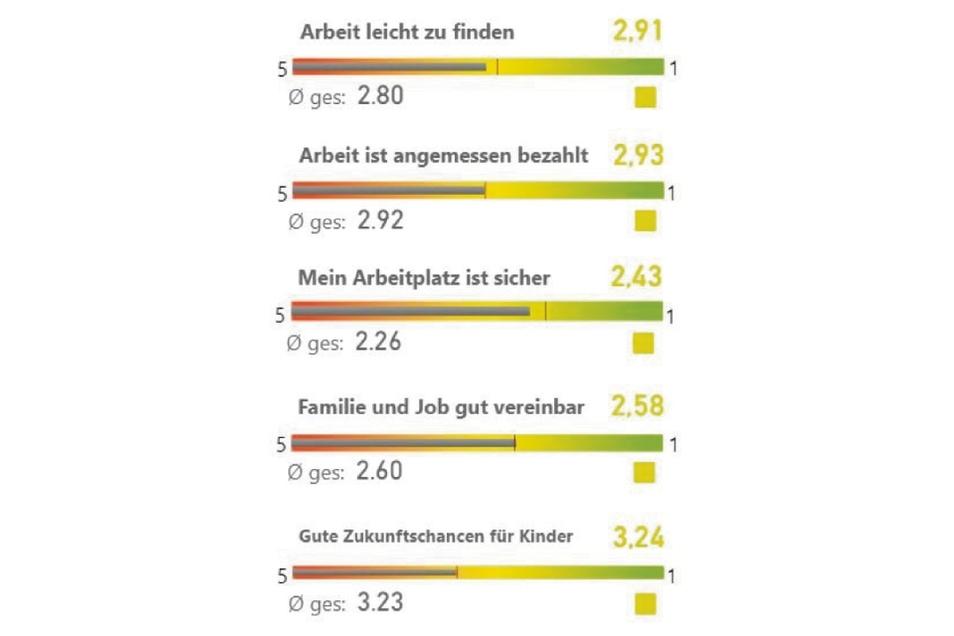 Etwas besser schneidet in den meisten Fragen das gesamte Großenhainer Land ab.