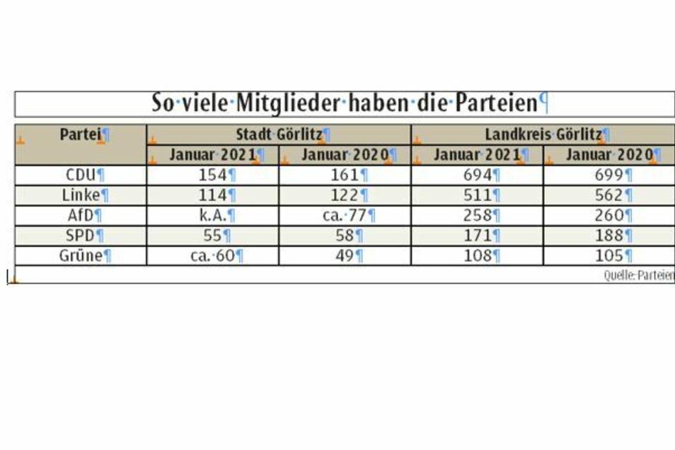 Die aktuellen Zahlen und die vom Jahreswechsel, 2019/20