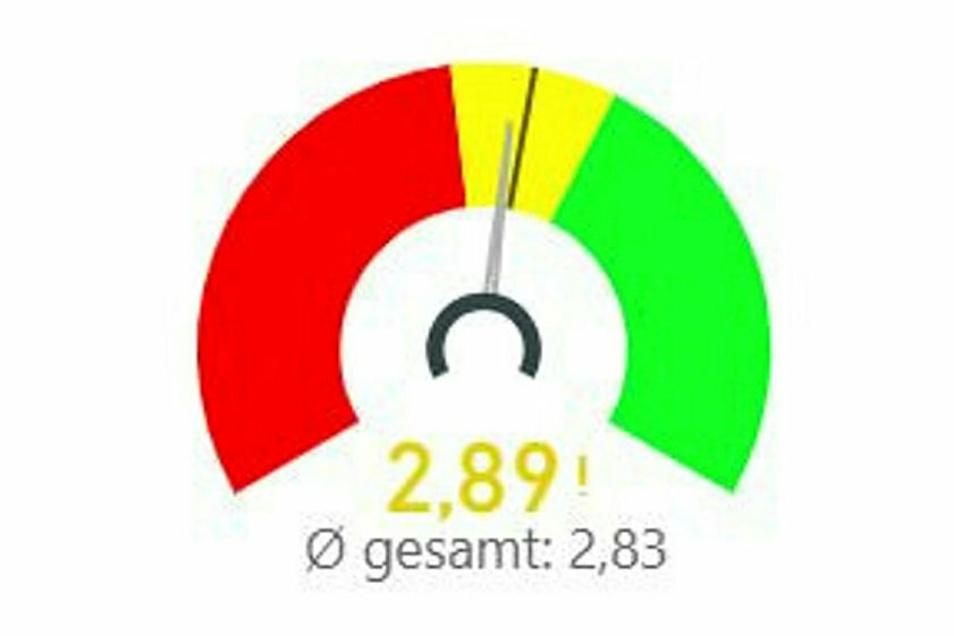 Die Gesamteinschätzung der Befragten in Gröditz, Röderaue und Wülknitz entspricht mit einer Note von 2,89 in etwa dem Durchschnitt in Sachsen (2,83).