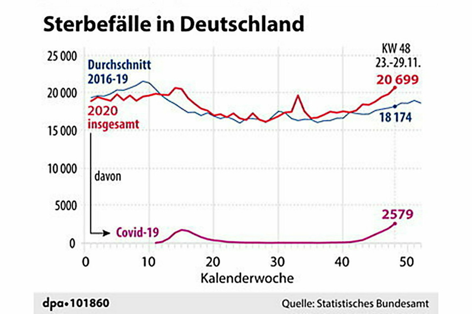 Entwicklung der Todesfälle (davon Covid) mit Vergleich zum Durchschnitt der Jahre 2016 bis 2019