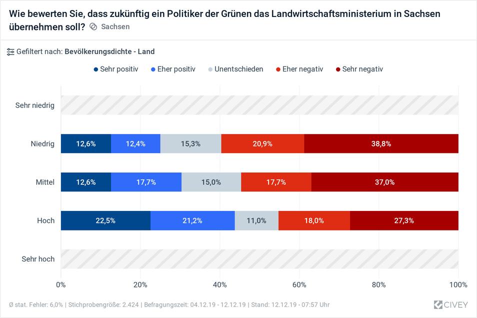 Auf dem Land ist der Zuspruch für einen Landwirtschaftsminister der Grünen kleiner als in den Städten.
