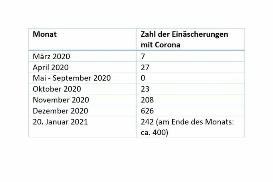 Im Landkreis Meißen war der Höhepunkt der Einäscherungen im Dezember 2020 erreicht. Nun werden die Zahlen rückläufig.