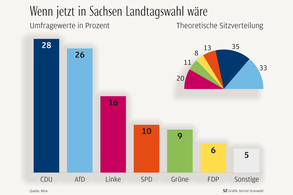 Für den Sachsen-Trend wurden vom 17. Bis zum 24. April 2019 insgesamt 1.000 Bürgerinnen und Bürger aus Sachsen telefonisch und online befragt.