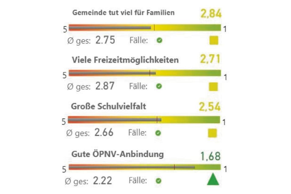 Bei der Familienpolitik geben die Umfrageteilnehmer in den nördlichen Ortsteilen gute Noten. Das ÖPNV-Angebot schneidet gut ab.