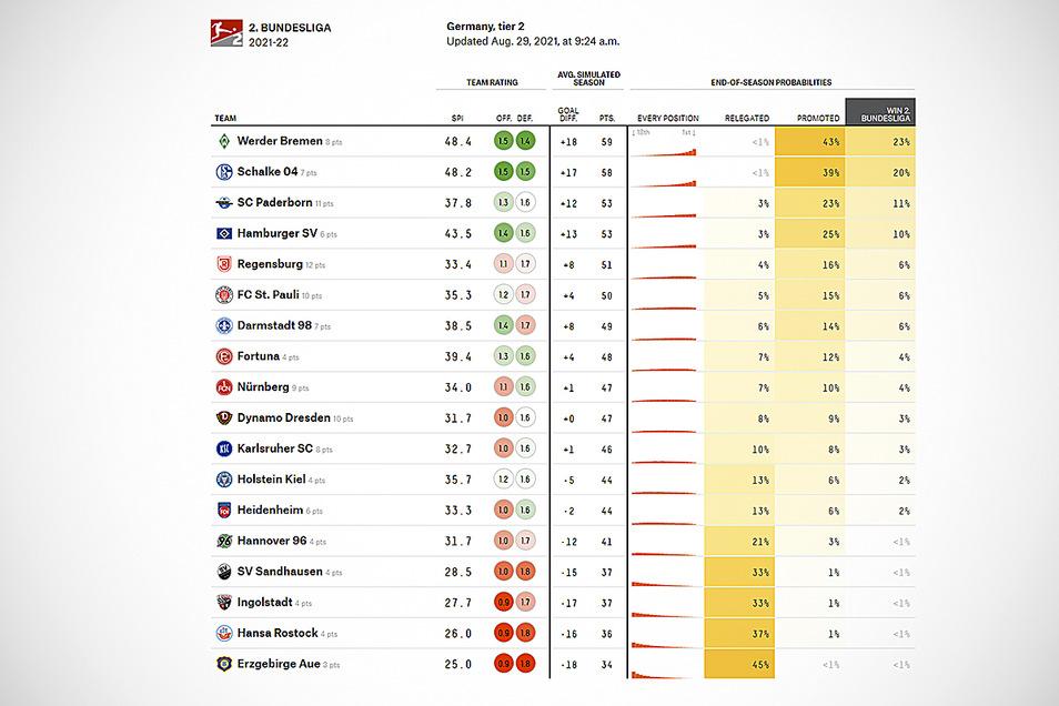 """Die Tabelle laut Nate Silver, Chefredakteur des Nachrichtenportals """"FiveThirtyEight"""" in den USA. Allerdings gibt es bei Platz drei und vier einen Fehler, denn der HSV hat in der Prognose die bessere Tordifferenz."""