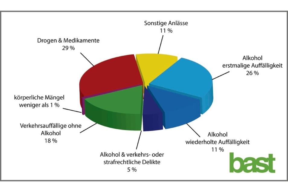 Aus diesen Gründen wird in Deutschland eine medizinisch-psychologische Untersuchung (MPU) angeordnet. Die Bundesanstalt für Straßenwesen führt darüber Statistik. Die Zahlen beziehen sich auf 2018.