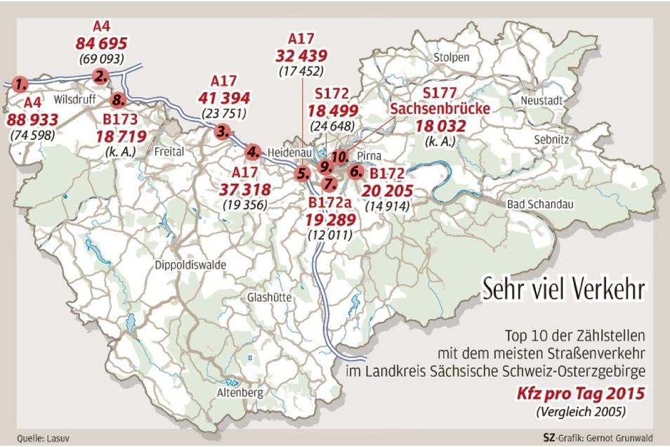 Hier war bei den letzten beiden Zählungen am meisten Verkehr im Landkreis.