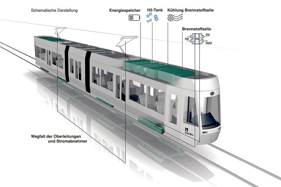 Die schematische Darstellung der Wasserstoff-Straßenbahn zeigt, wie die Technik verteilt werden soll.
