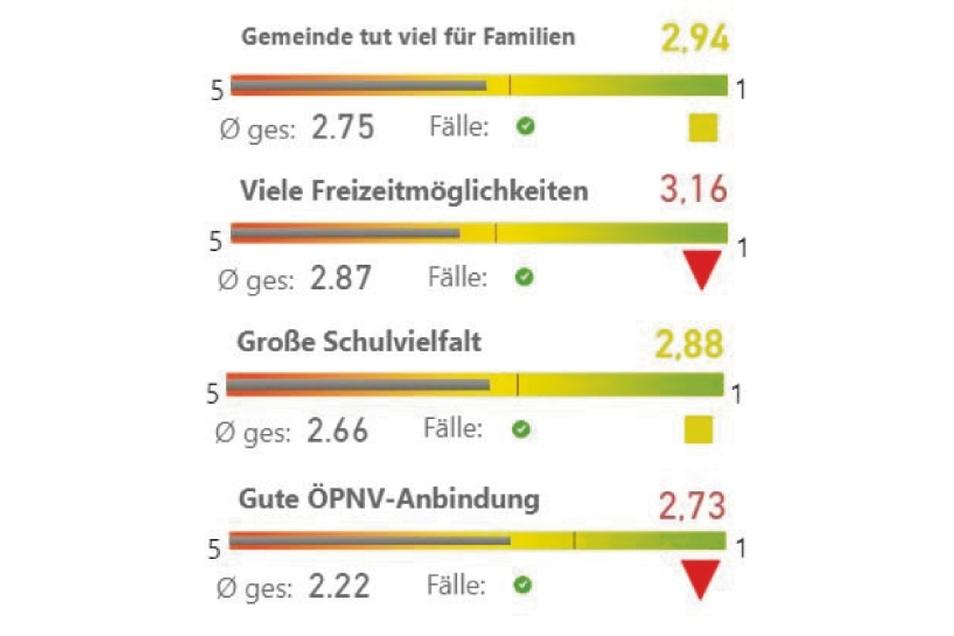 Kritik gab es auch beim Thema Familienpolitik.
