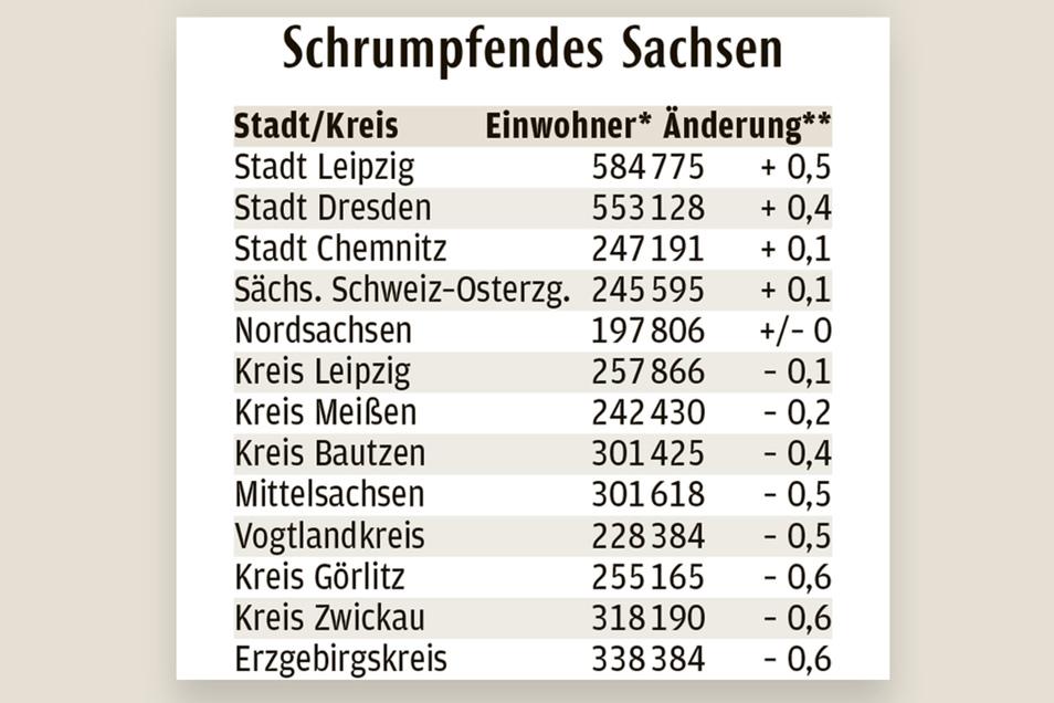 Leipzig Wachst Starker Als Dresden Sachsische De