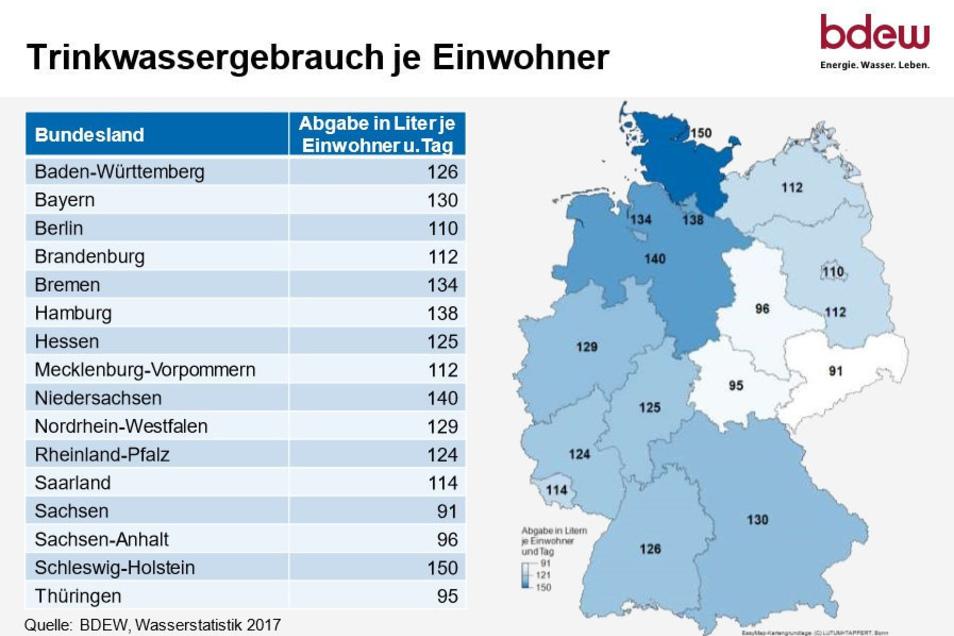 Wasserverbrauch in Deutschland 2017, aufgeteilt nach Bundesländern
