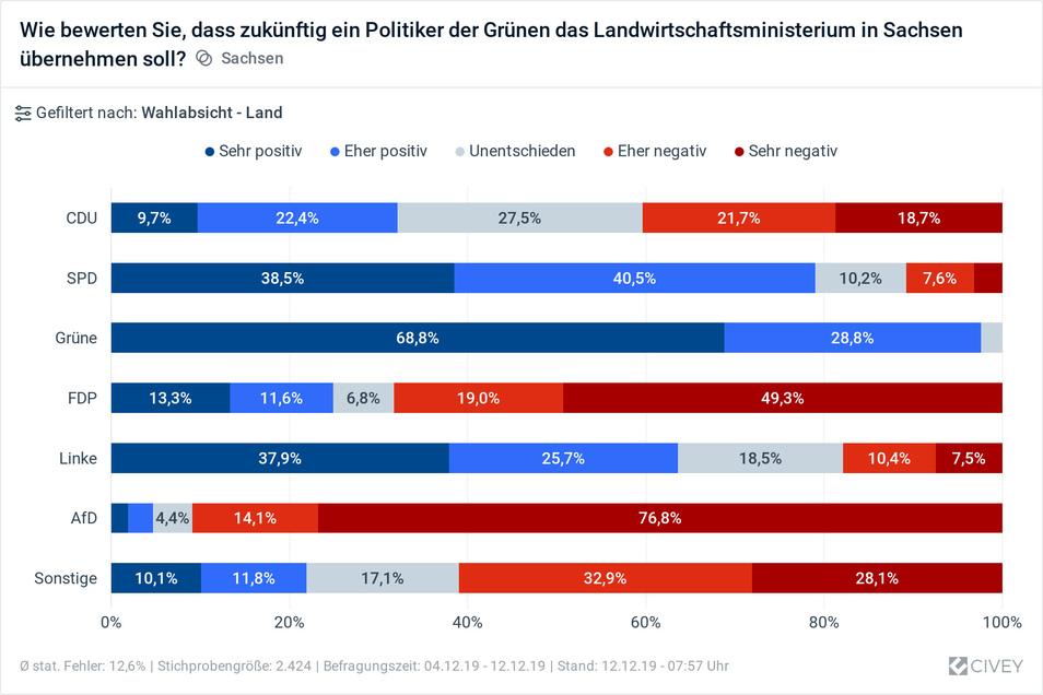 Einen Landwirtschaftsminister der Grünen lehnen vor allem Wähler der FDP und der AfD ab.