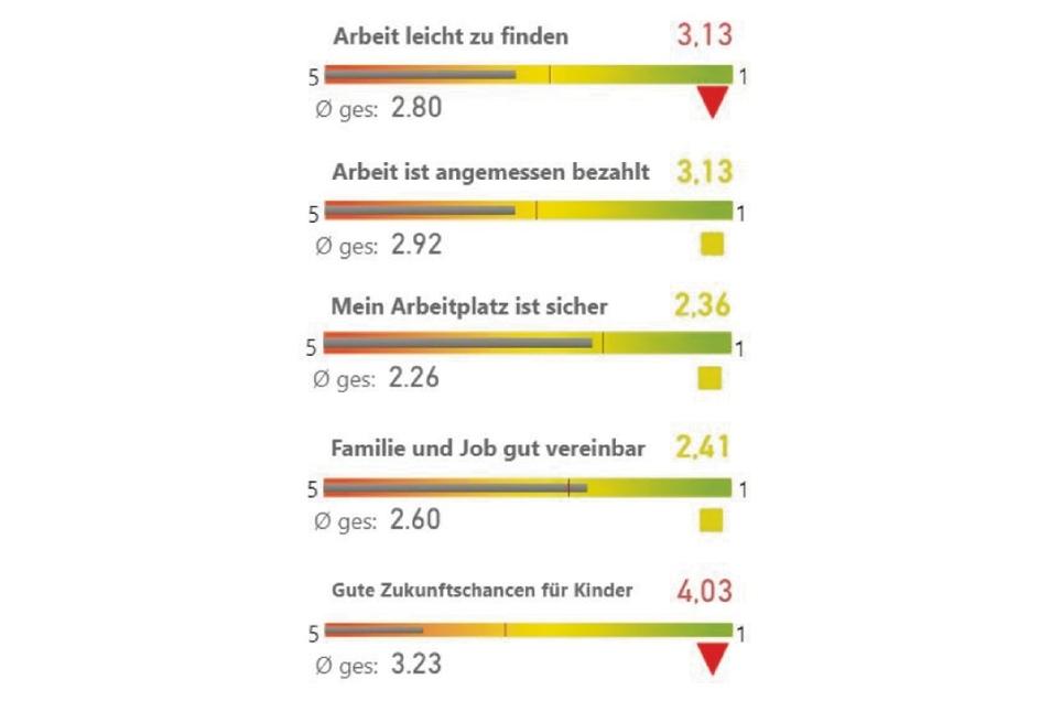 Im Norden von Görlitz scheinen die Menschen etwas zufriedener zu sein mit ihrer Arbeitssituation als etwa in Hagenwerder oder Tauchritz. Dennoch: Die Zukunftschancen für die Kinder sehen über zwei Drittel nicht positiv.
