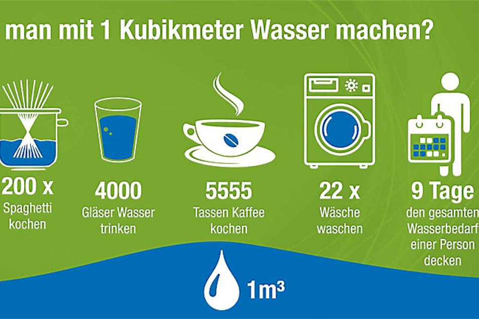 Was kann man alles mit 1.000 Litern Trinkwasser anfangen?