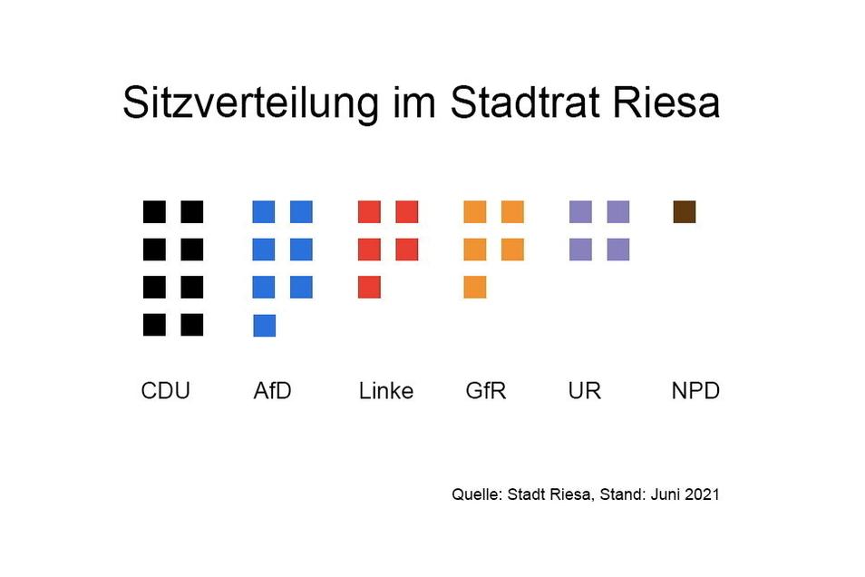Die Fraktionen im 30-köpfigen Riesaer Stadtrat nach Größe: CDU (8 Sitze), AfD (7), Linke (5), Gemeinsam für Riesa (5), Unternehmen Riesa (4). Die NPD hat einen Sitz und ist damit keine Fraktion. Für so einen Zusammenschluss braucht es im Riesaer Stadtrat
