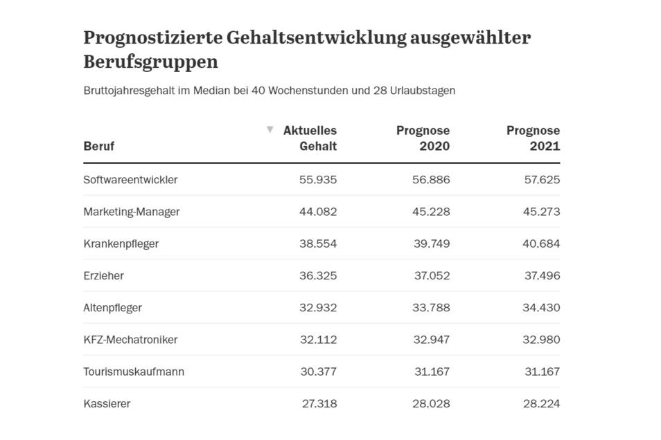 Prognostizierte Gehaltsentwicklung ausgewählter Berufsgruppen; Bruttojahresgehalt im Median bei 40 Wochenstunden und 28 Urlaubstagen