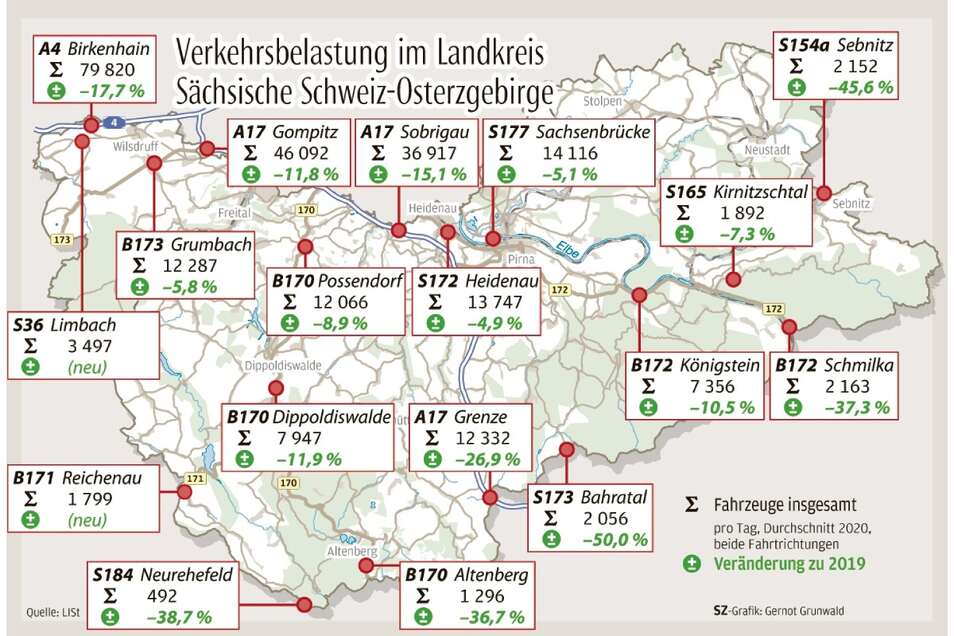 Wie sich der Verkehr übers Jahr 2020 im Vergleich zu 2019 an den automatischen Zählstellen im Landkreis reduziert hat.