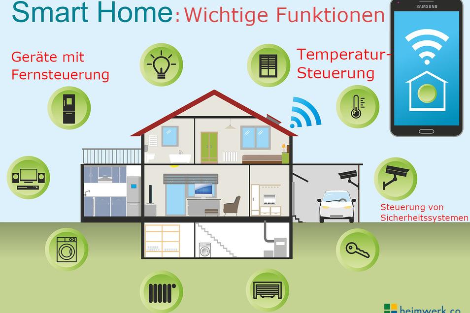 Übersichtsgrafik über die unterschiedlichen Anwendungen eines Smart Homes Systems