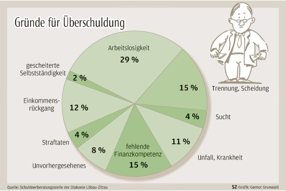 Die Gründe für die Überschuldung von Ratsuchenden im Altkreis Löbau Zittau im Überblick.
