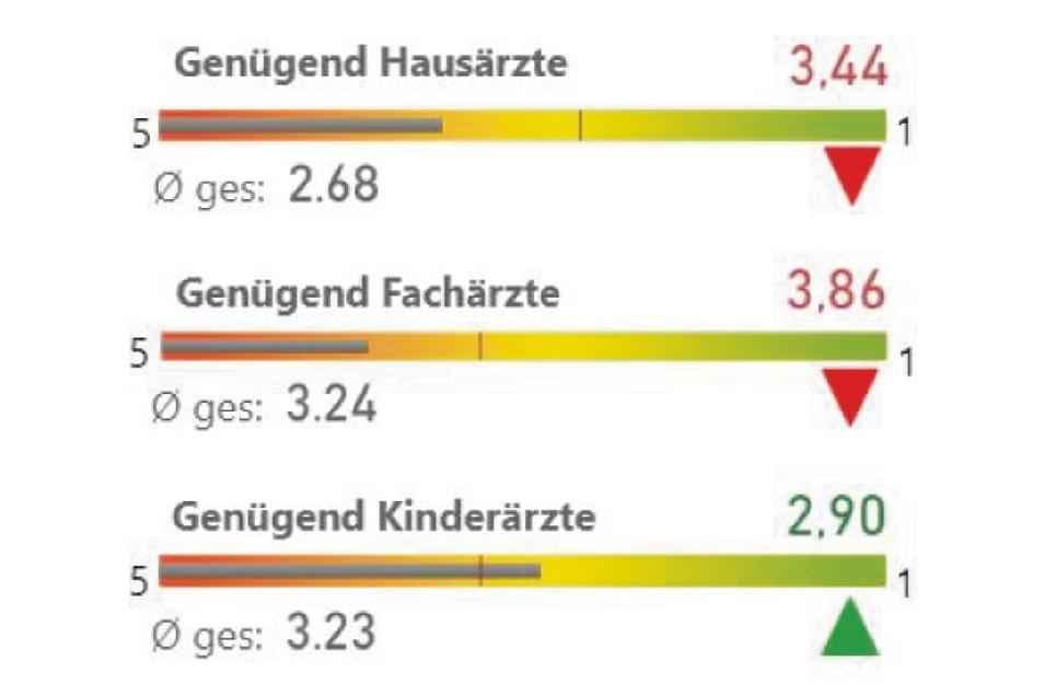 GesundheitBiesnitz/Rauschwalde