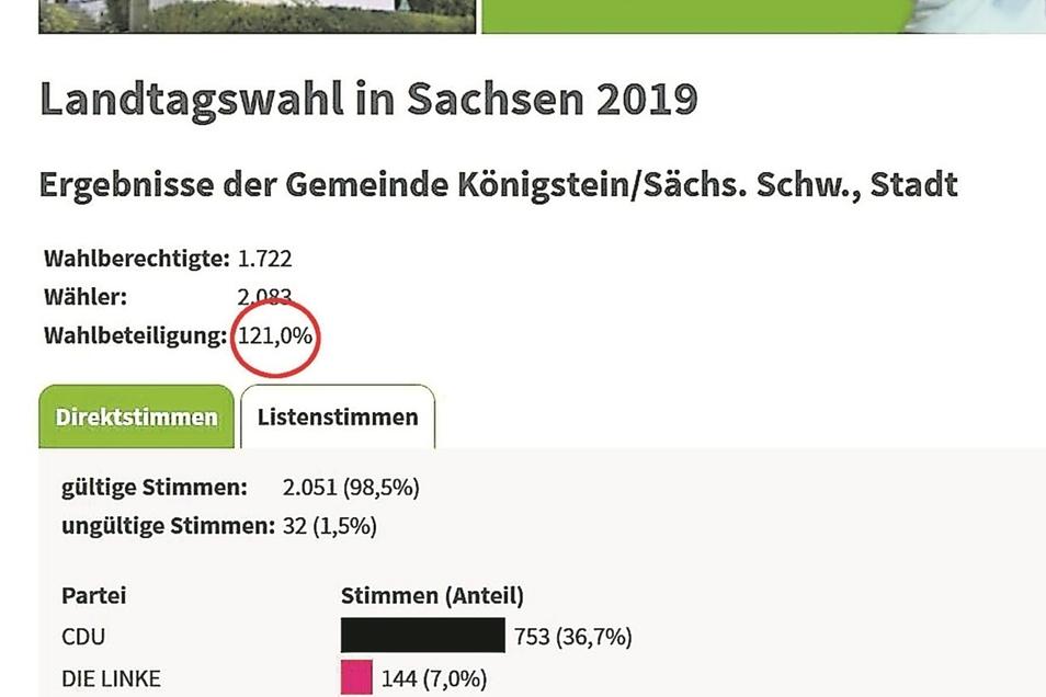 Die Mathematik macht's möglich: Die Wahlbeteiligung in Königstein lag bei 121 Prozent, wie auf saechsische.de richtig dargestellt.