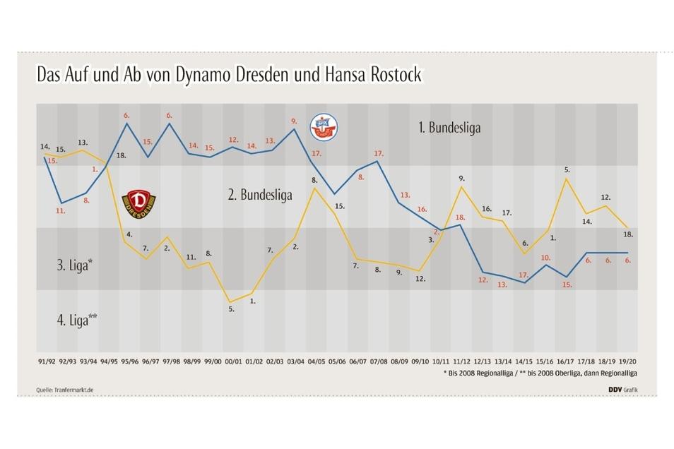 Hansa Rostock war deutlich länger in der Bundesliga als Dynamo.
