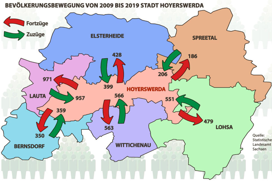 Hier die Bevölkerungswanderung aus den und in die Nachbargemeinden von und nach Hoyerswerda im Zeitraum 2009 bis 2019.