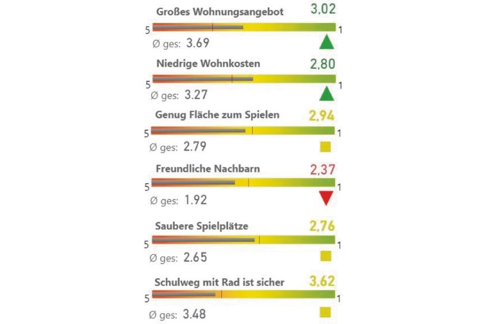 Bezahlbaren Wohnraum gibt es in Görlitz - jedenfalls nach Aussage der Teilnehmer am Familienkompass.
