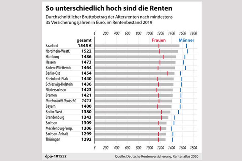 Rentenhöhen nach Bundesländern