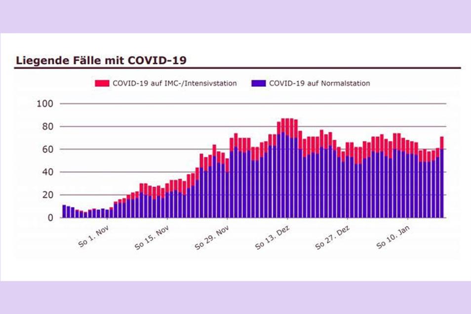 Zahl der Covid-19-Patienten im Helios-Klinikum Pirna.
