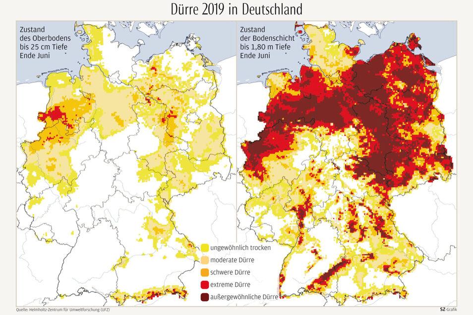 Der Dürremonitor Deutschland zeigt an, wie weit die jetzige Bodenfeuchte vom normalen Wert entfernt ist. Verglichen mit dem statistischen Mittel im Zeitraum 1951 bis 2015 ist es bereits wieder extrem trocken.