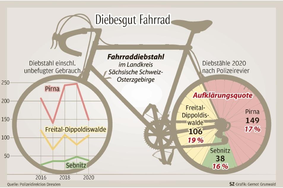 So hat sich der Fahrradklau im Landkreis Sächsische Schweiz-Osterzgebirge entwickelt.