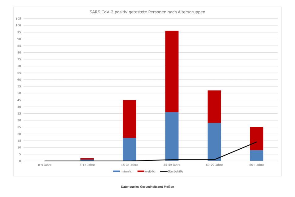 Corona-Statistiken für den Landkreis Meißen vom 01.05.2020