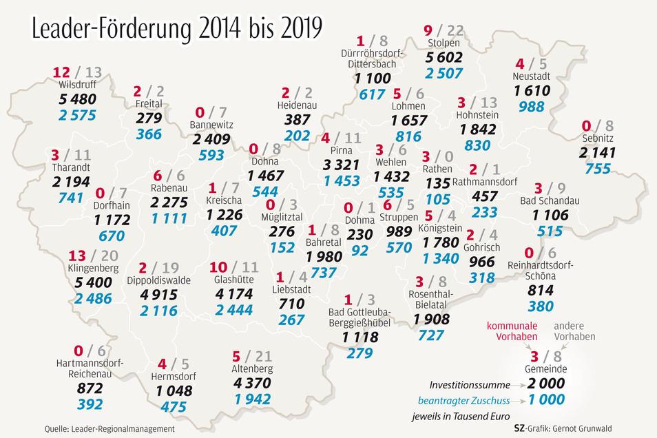 So viel Fördermittel über das Leader-Programm flossen in die jeweiligen Kommunen im Landkreis Sächsische Schweiz-Osterzgebirge.