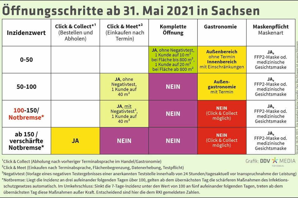 Die Grafik gibt einen Überblick über die Öffnungsschritte in Sachsen ab 31. Mai.