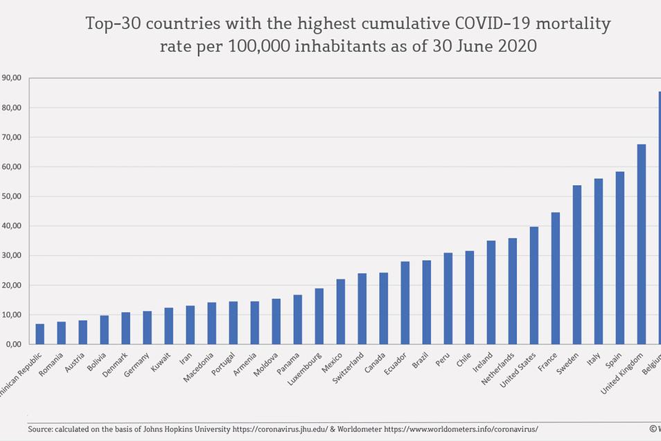 Mortalität (Sterberate) an Covid-19 der einzelnen Länder pro 100.000 Einwohner. (Stand: 30. Juni 2020).