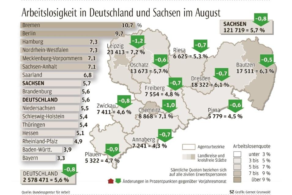Die Arbeitslosenquote in Sachsen liegt bei 5,7 Prozent - also etwa im deutschen Durchschnitt.